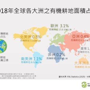2018年全球各大洲有機農業佔地面積百分比