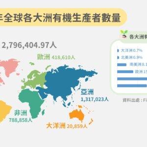 2018年全球各大洲有機生產者數量及其百分比