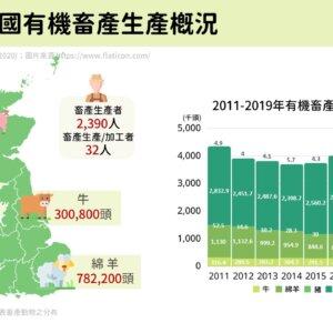 2019年英國有機畜產生產概況