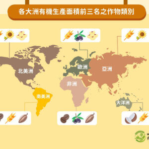 2018年全球各大洲各類有機作物類別生產面積
