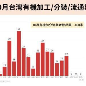 109年10月台灣有機加工分裝流通戶數及縣市戶數百分比